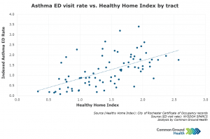 Asthma Emergency Department Visit Rate vs Healthy Home Index by Tract