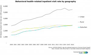 Behavioral Health-Related Inpatient Visit Rate by Geography