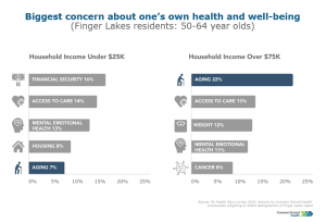 Income and Concerns About One's Own Health