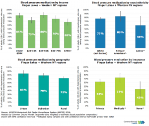 Blood Pressure Medication Rates