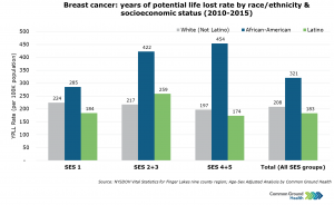 Breast Cancer: Years of Potential Life Lost Rate by Race/Ethnicity & Socioeconomic Status, Female