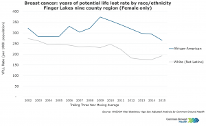 Breast Cancer: Years of Potential Life Lost Rates by Race/Ethnicity, Female
