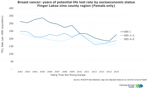 Breast Cancer: Years of Potential Life Lost Rates by Socioeconomic Status, Female
