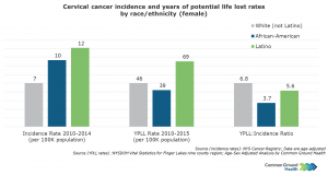 Cervical Cancer Incidence and Years of Potential Life Lost Rates by Race/Ethnicity, Female