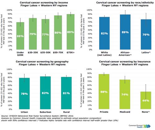 Cervical Cancer Screening Rates