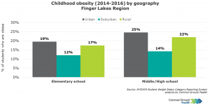 Childhood Obesity by Geography
