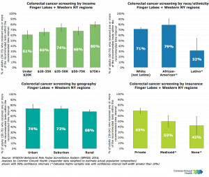 Colorectal Cancer Screening Rates