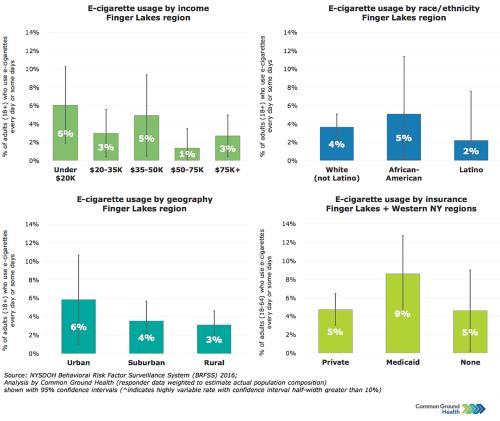 E-Cigarettes Usage Rates