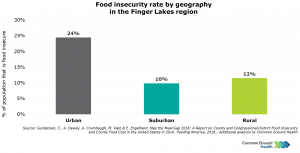 Food Insecurity by Geography
