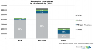 Geographic Populations by Race/Ethnicity