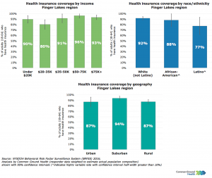 Health Insurance Coverage Rates