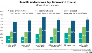 Health Indicators by Financial Stress