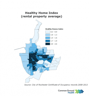 Healthy Home Index (Rental Property Average)
