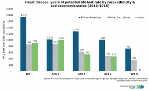 Heart Disease: Years of Potential Life Lost Rate by Race/Ethnicity & Socioeconomic Status