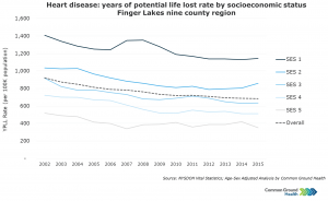 Heart Disease: Years of Potential Life Lost Rate by Socioeconomic Status