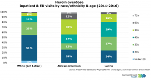Heroin Overdose Inpatient & ED Visits by Race/Ethnicity & Age