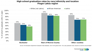 High School Graduation Rates by Race/Ethnicity and Location