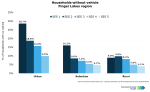 Households without Vehicle