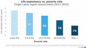Life Expectancy Vs. Poverty Rate