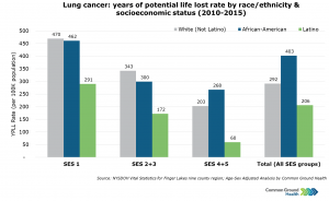Lung Cancer: Years of Potential Life Lost Rate by Race/Ethnicity & Socioeconomic Status