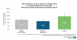 Were Offered, Sold or Given an Illegal Drug on School Property in Past Year