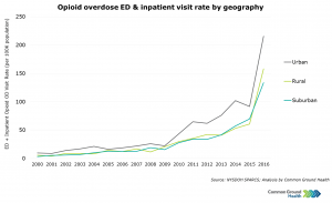 Opioid Overdose ED & Inpatient Visit Rate by Geography