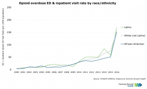 Opioid Overdose ED & Inpatient Visit Rate by Race/Ethnicity