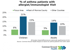 Percent of Asthma Patients with Allergist/Immunologist Visit
