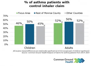 Percent of Asthma Patients with Control Inhaler Claim