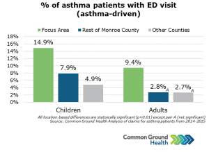 Percent of Asthma Patients with ED Visit (Asthma-Driven)
