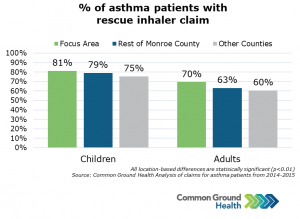 Percent of Asthma Patients with Rescue Inhaler Claim