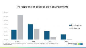 Perceptions of outdoor play environments