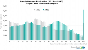 Population Age Distribution