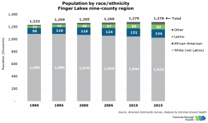 Population by Race/Ethnicity
