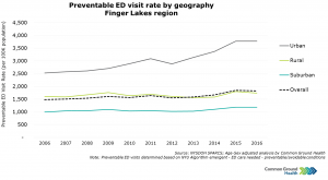 Preventable Emergency Department Visit Rate by Geography
