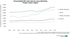 Preventable Emergency Department Visit Rate by Race/Ethnicity