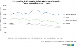 Preventable (PQI) Inpatient Visit Rates by Race/Ethnicity
