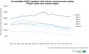 Preventable (PQI) Inpatient Visit Rates by Socioeconomic Status