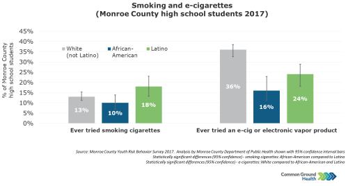 Smoking and E-Cigarettes