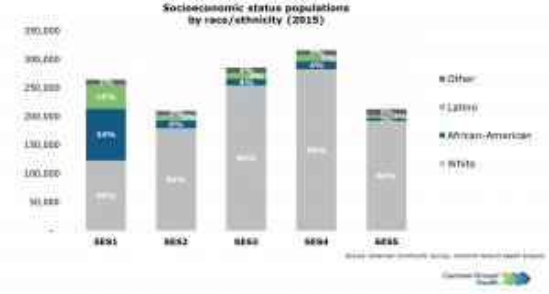 Socioeconomic Status by Race/Ethnicity