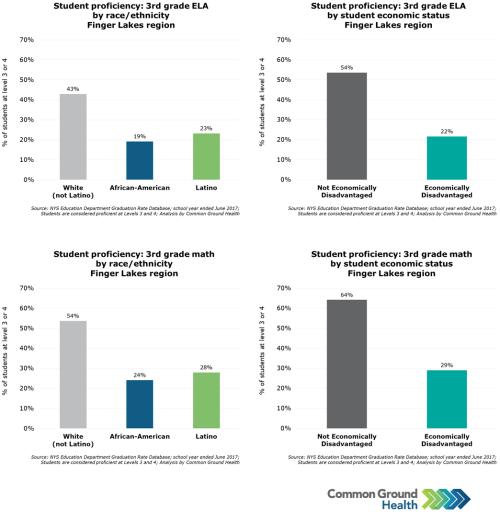 Student Proficiency Rates: 3rd Grade English Language Arts (ELA) and Math
