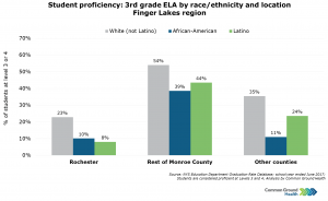 Student Proficiency: 3rd Grade English Language Arts (ELA) by Race/Ethnicity & Location