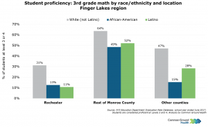 Student Proficiency: 3rd Grade Math by Race/Ethnicity & Location