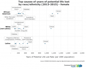 Top Causes of Years of Potential Life Lost by Race/Ethnicity, Female