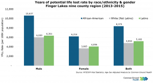 Years of Potential Life Lost Rate by Race/Ethnicity & Gender