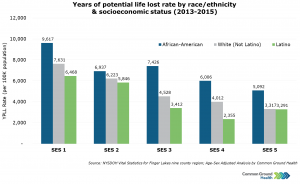 Years of Potential Life Lost Rate by Race/Ethnicity & Socioeconomic Status