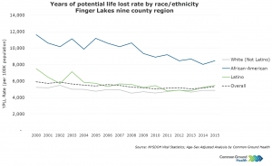 Years of Potential Life Lost Rate by Race/Ethnicity