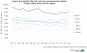 Years of Potential Life Lost Rate by Socioeconomic Status