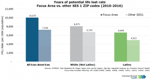 Years of Potential Life Lost Rate - Focus Area vs Other SES 1 ZIP Codes