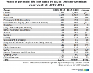 Years of Potential Life Lost Rates vs Cause: African-American